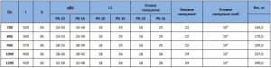 Габаритные размеры компенсаторов DENDOR Ду 700-1200