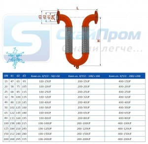 Присоединительные размеры гибких вставок UFE U-Flex
