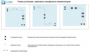 Схема установки сдвиговых компенсаторов