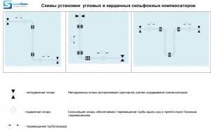 Схема установки сильфонных угловых компенсаторов