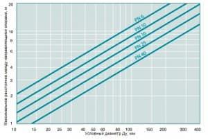 Максимальное расстояние между осями направляющих опор