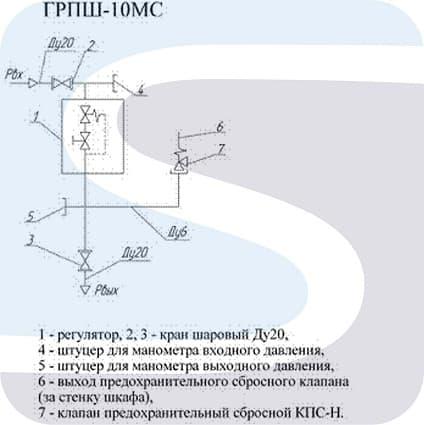 Принципиальная схема ГРПШ-10МС